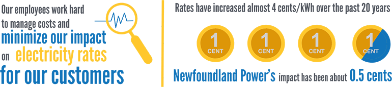 Newfoundland Power's imact on rates has been half a cent in the last 20 years
