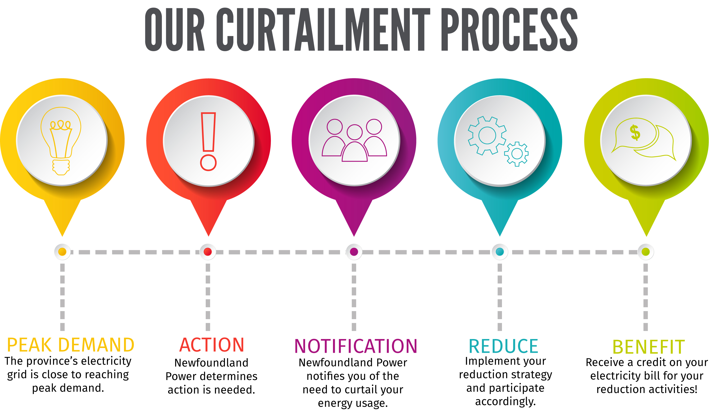 Curtailment Process