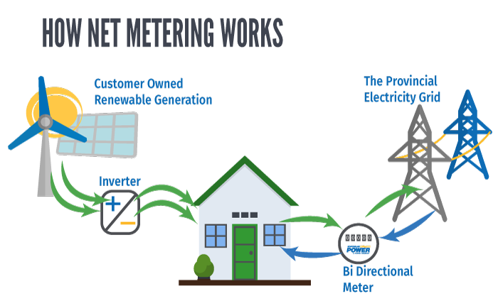 Image outlining how customer owned renewable generation powers a home and can be fed to the Provincial Electricity Grid.